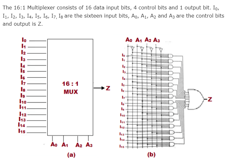 How to draw logic circuit diagram Of 16:1(16 to 1 ...