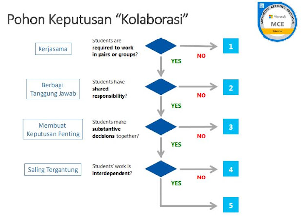 Pohon keputusan kolaborasi
