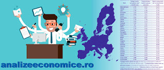 Raportul salarii productivitate în UE