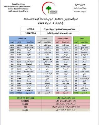 الموقف الوبائي والتلقيحي اليومي لجائحة كورونا في العراق ليوم الثلاثاء الموافق 8 حزيران 2021