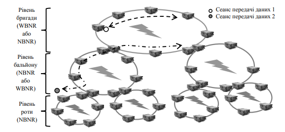 Приклад архітектури мережі у режимі NBNR (режимах NBNR та WBNR)
