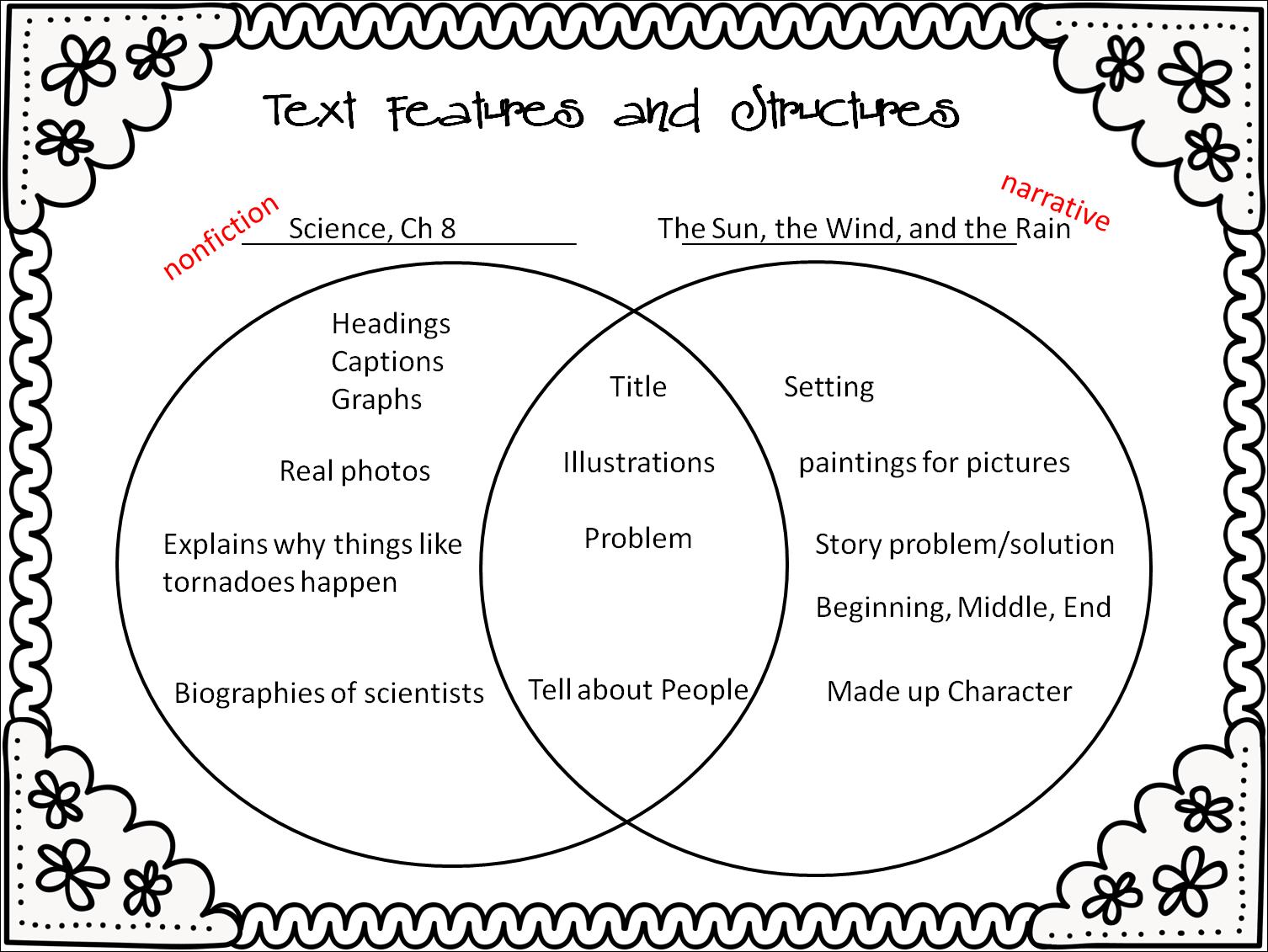 Spring Season Essay For Grade 2