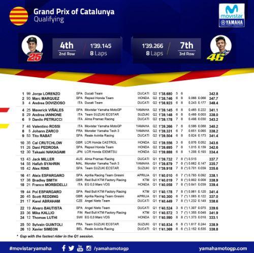 Hasil Kualifikasi MotoGP Catalunya