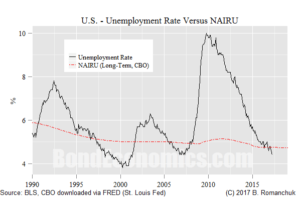 U.S. Unemployment Rate Versus NAIRU