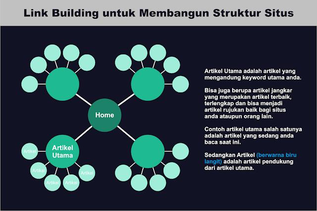 Teknik Link Building