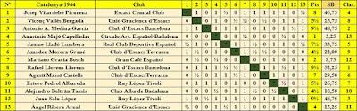 Clasificación final por orden del sorteo inicial del Campeonato Individual de Catalunya 1944