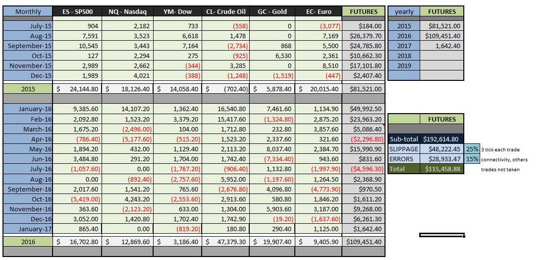 Trading backtest system spreadsheet