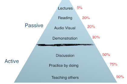 Perbedaan Antara Pembelajaran Aktif dan Pembelajaran Pasif