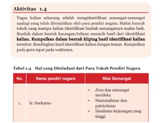 Tabel 1.4 Hal Yang Diteladani Dari Para Tokoh Pendiri Negara, Tugas PKN Kelas 7