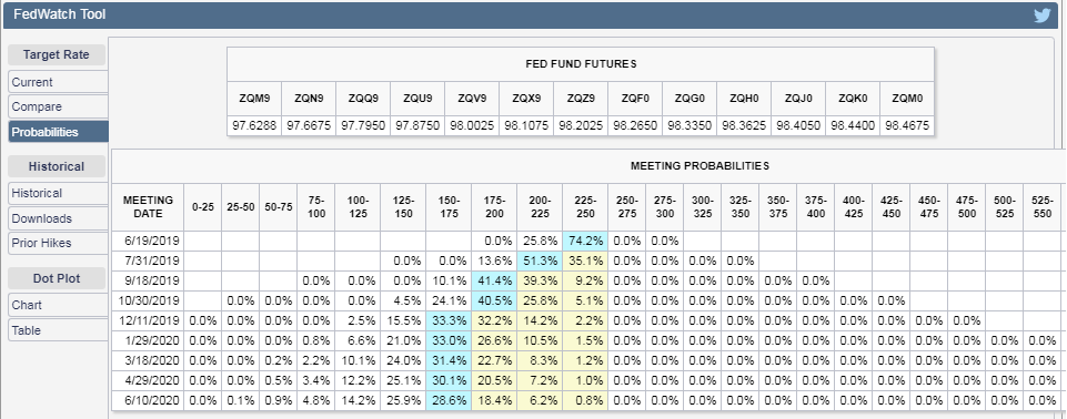 CME Group FedWatch Tool - Probabilities of Federal Funds Rate Changes at Selected Upcoming Federal Reserve Meetings - Snapshot 4 June 2019