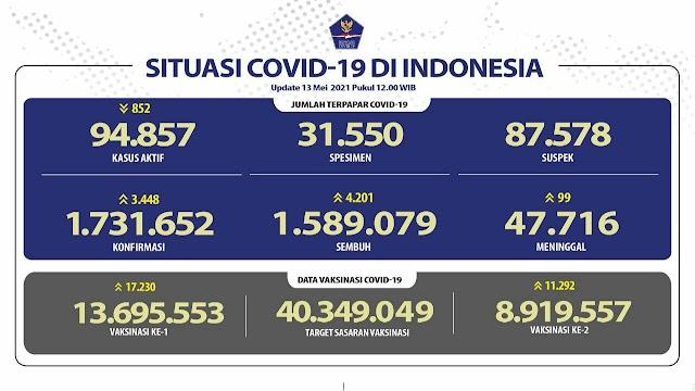 (13 Mei 2021) Jumlah Kasus Covid-19 di Indonesia Pukul 14.00 WIB