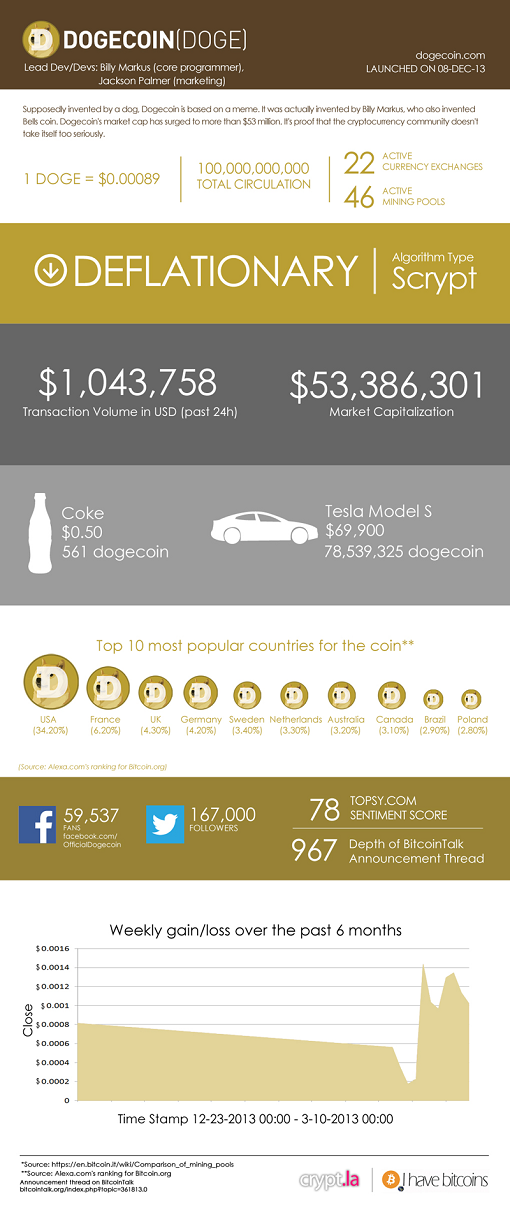 Dogecoin infographic - b8coin exchange