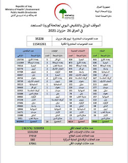 الموقف الوبائي والتلقيحي اليومي لجائحة كورونا في ألعراق ليوم السبت الموافق ٢٦ حزيران ٢٠٢١