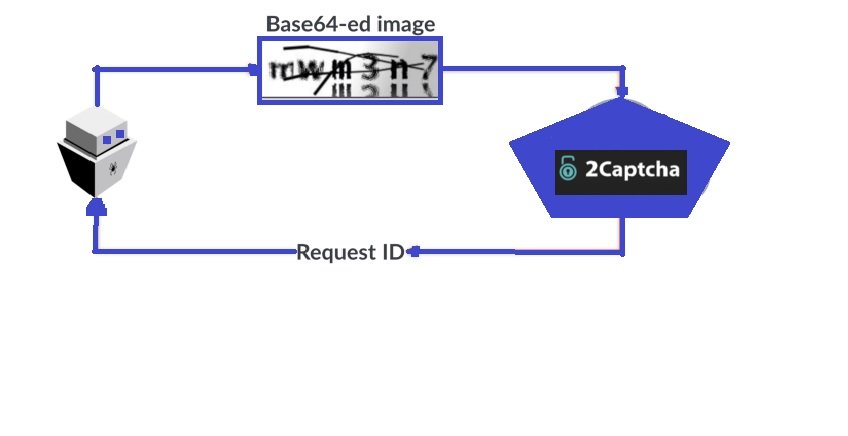 What are Captchas and how to bypass them on your browser
