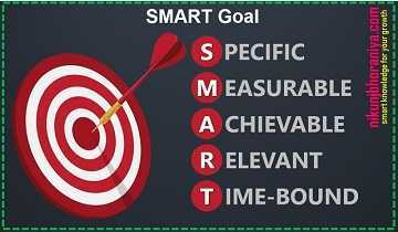 SMART Goals - Lean Tools | Lean Manufacturing