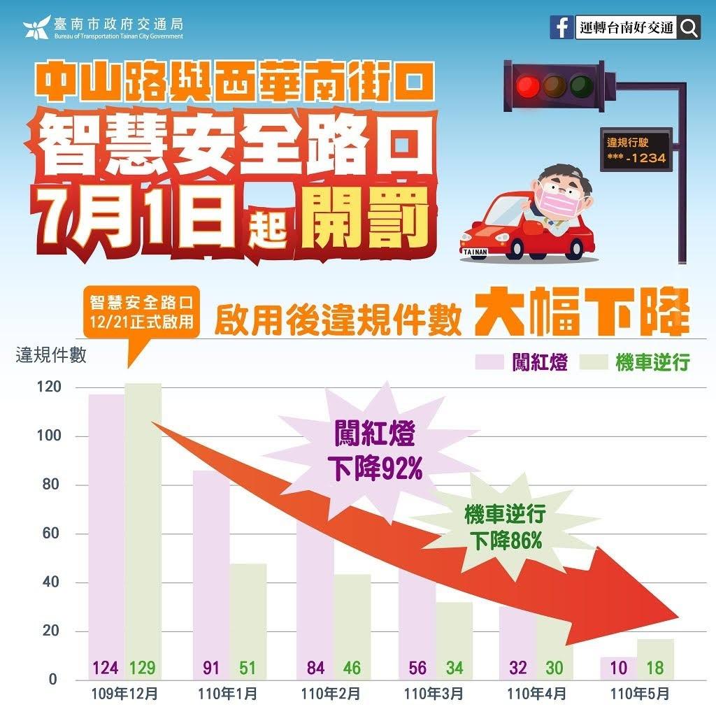 7/1開罰!台南中山路、西華南街路口|科技執法AI影像辨識即時偵測違規