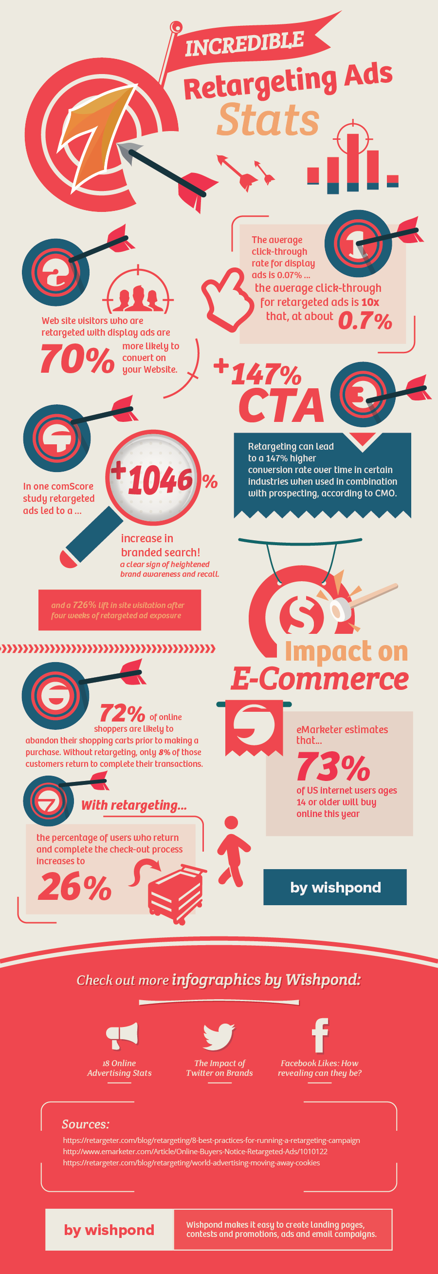 17 Incredible Retargeting Ad Statistics 2014 - #Infographic #Socialmedia