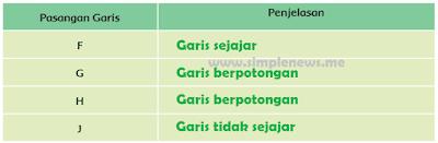 tabel Pasangan Garis Penjelasannya www.simplenews.me