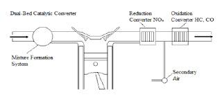 Two – Way Catalytic Converter