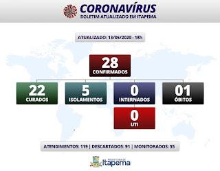 28 pessoas contaminadas por coronavírus em Itapema