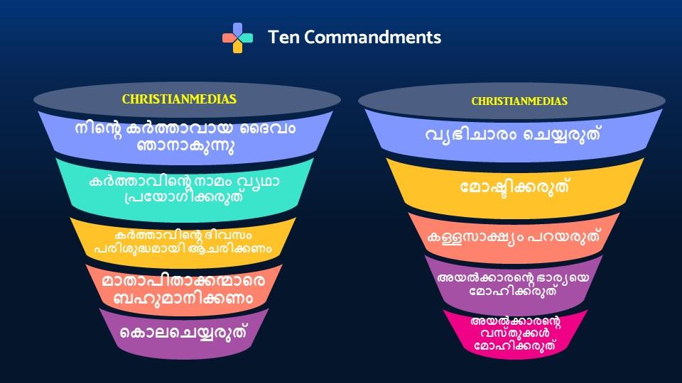 Ten Commandments Malayalam - Pathu kalpanakal