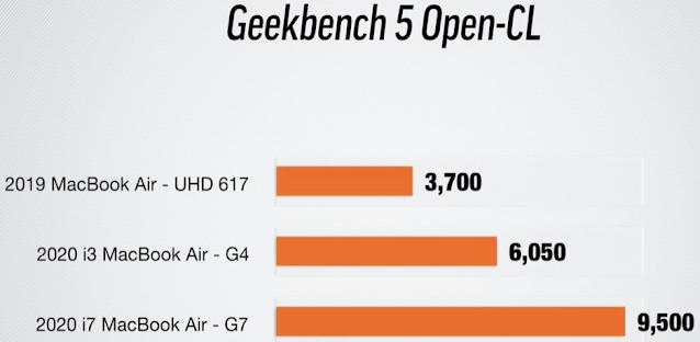 Tes GPU Skenario penggunaan aplikasi Adobe Ai / Pr
