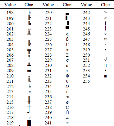ASCII-codes-198-255