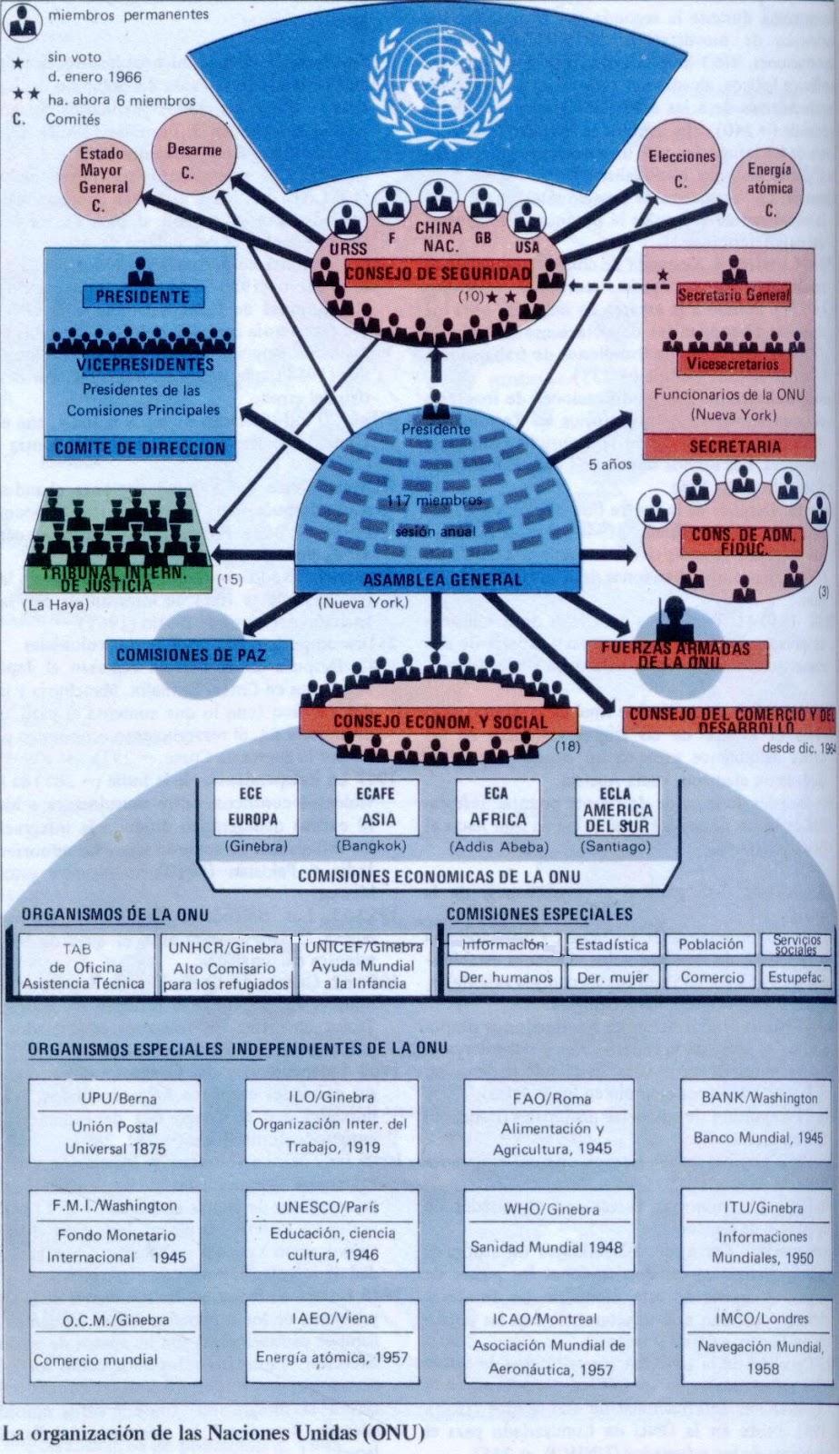 creartehistoria: Esquema sobre la organización de la O.N.U.
