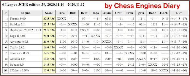Chess Engines Diary - test tournaments 2020.11.10.6League.ed39