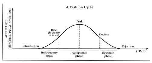 Fashion Cycle Steps Of Fashion Cycles Textile Learner