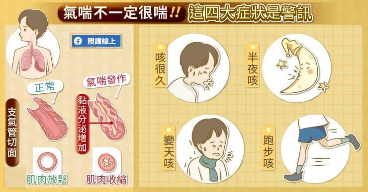 兒童氣喘不一定很喘!四大症狀是警訊