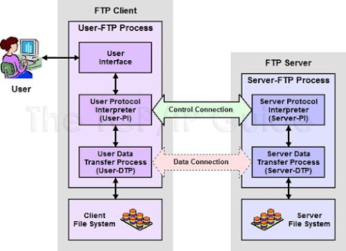 Mengevaluasi FTP Server (ASJ)