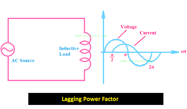 lagging power factor