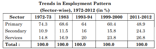 Analyse the trends in sectoral distribution of work force in India on the basis of data