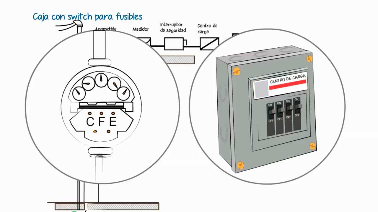 Instalaciones eléctricas residenciales - Medidor y Centro de carga