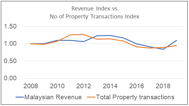 White Horse - revenue vs property transactions