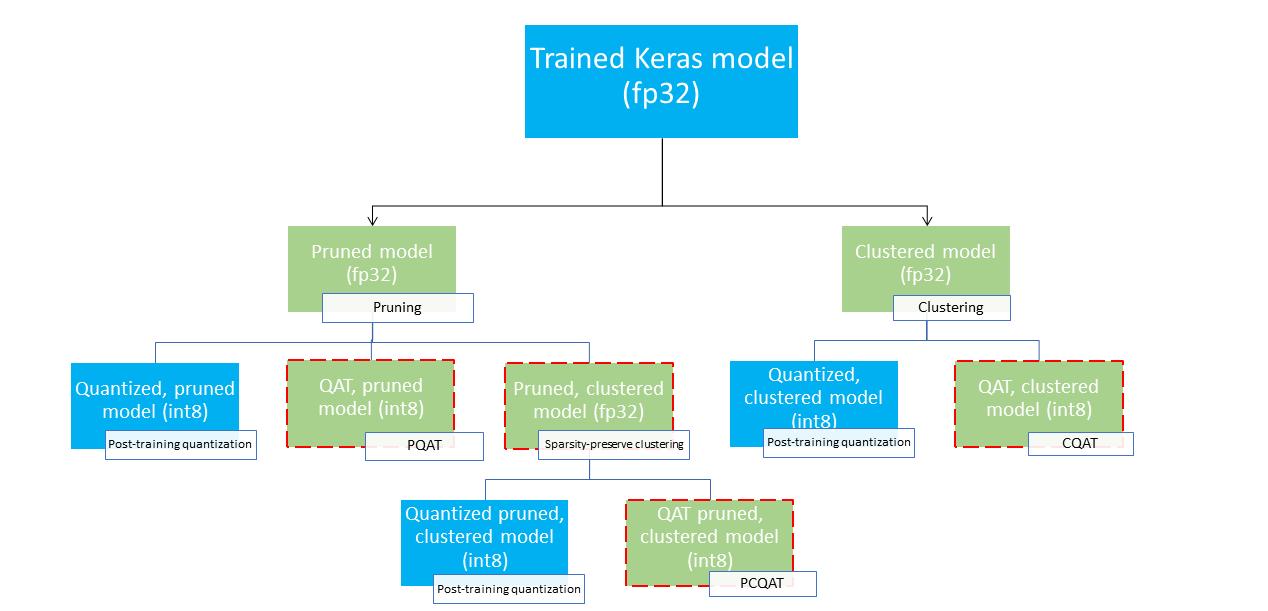TensorFlow Model Optimization Toolkit — Collaborative Optimization API