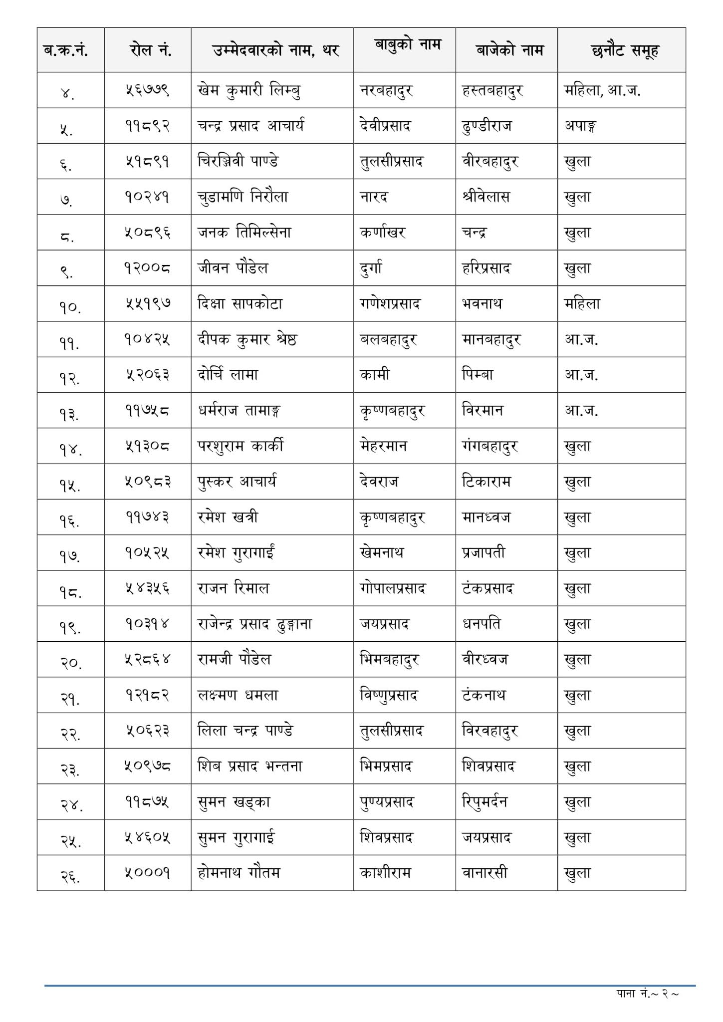 NASU Account - Dhankuta Lok Sewa Aayog Written Exam Result & Exam Schedule