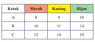 kunci jawaban uji kompetensi 10 matematika kelas 8 halaman 302