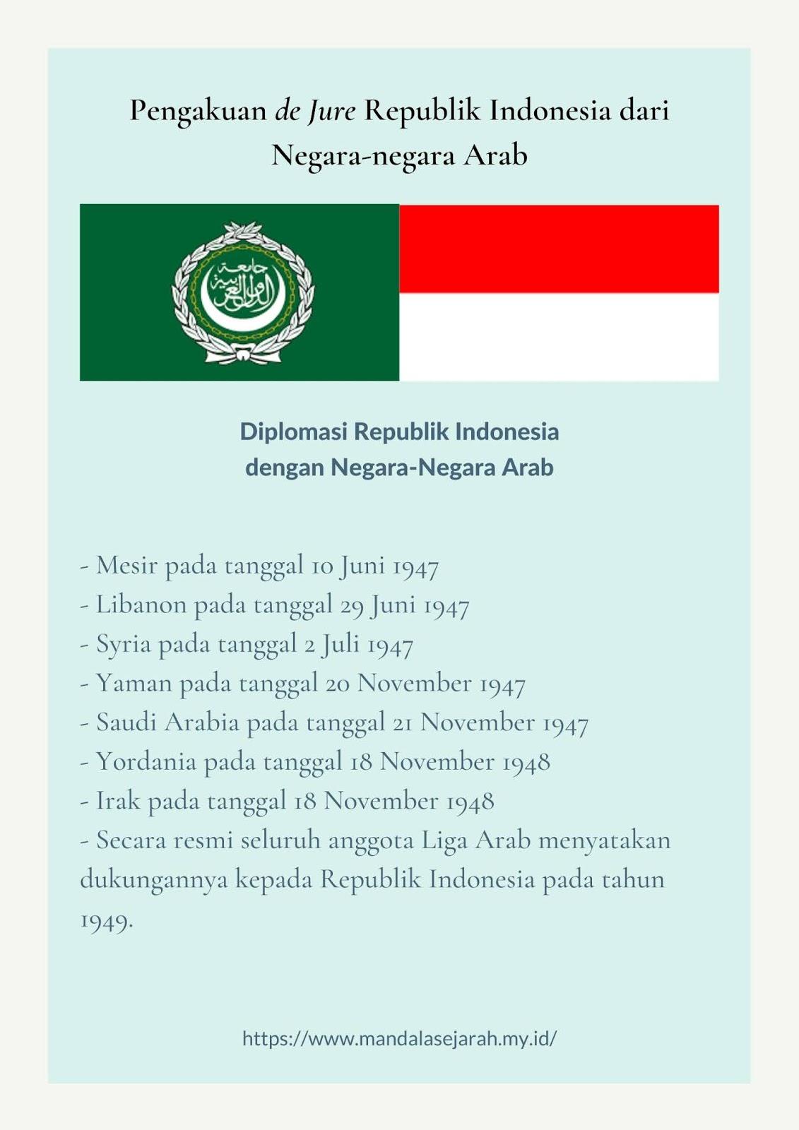 Peran Liga Arab terhadap kemerdekaan Indonesia