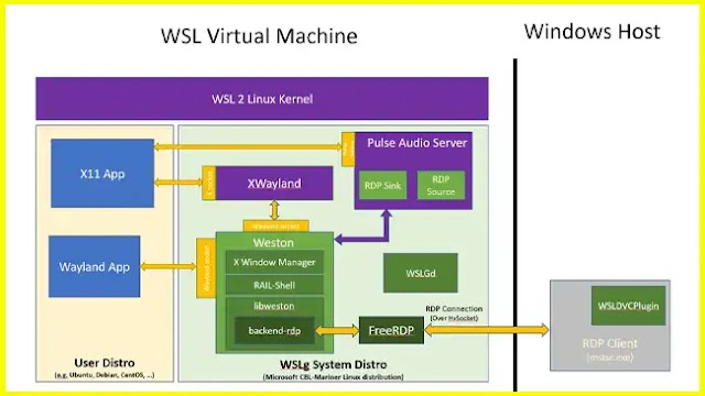WSLg - Starting Linux programs directly under Windows 10 is now possible