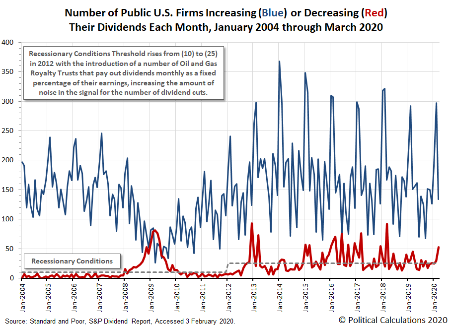 Number of Public U.S. Firms Increasing or Decreasing Their Dividends Each Month, January 2004 - March 2020