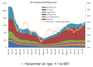"Oil Rigs ""Oil rig counts take a breather"""