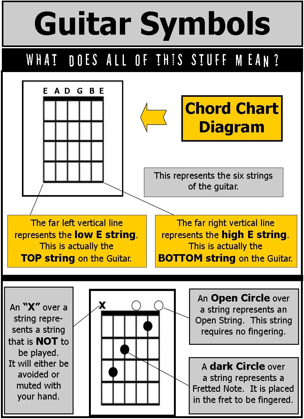 How To Read Guitar Chord Diagrams Glue Basic Chords A Chart