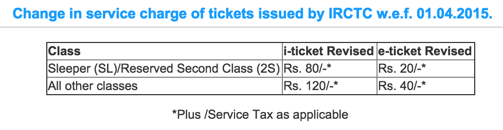 services.irctc.co.in service charges