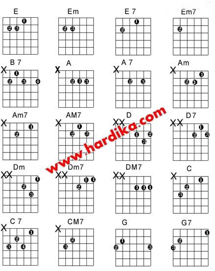 Cara Mudah dan Cepat Belajar Gitar Ala Dhika