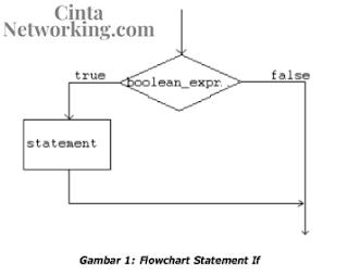 Cara Membuat Struktur Kontrol Menggunakan Statement if-else-else if Dengan Mudah - Cintanetworking.com