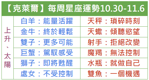 【Claire克萊爾】每周星座運勢2018.10.30-11.6
