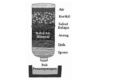 Rangkaian Filter air dengan metode sederhana