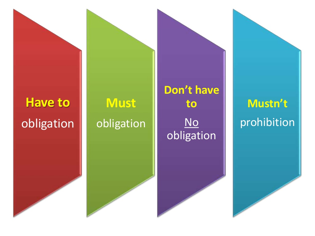 Not Only Grammar Amp Vocabulary Modals Of Obligation